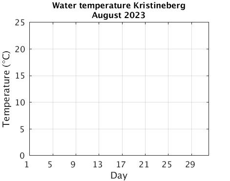 Kristineberg_Wtemp Current_month