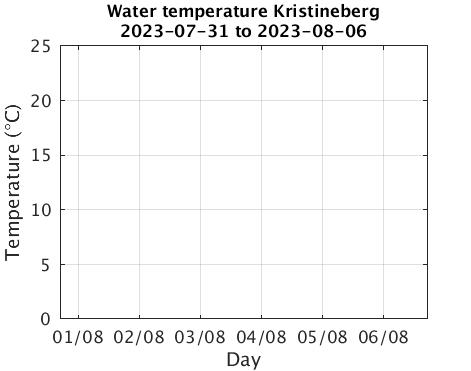 Kristineberg_Wtemp Last_week