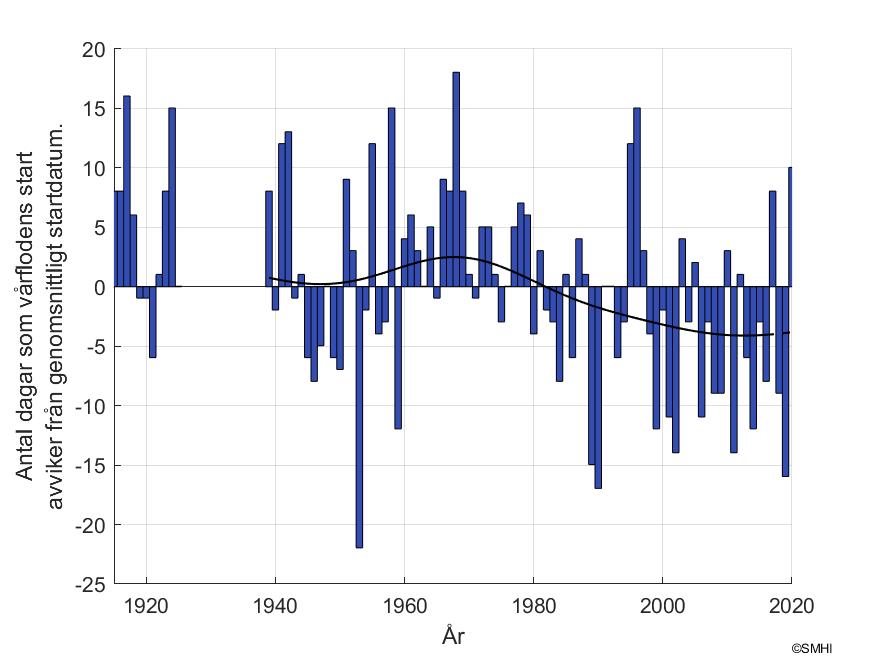 """Figur 2. Antal dagar som skiljer mot vårflodsstarten vid mätstationen """"Junosuando"""" i Torne älv"""