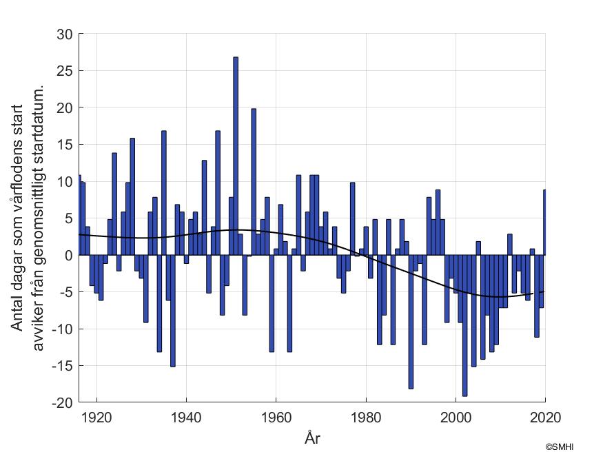 Antal dagar som skiljer mot vårflodsstarten vid mätstationen Stenudden