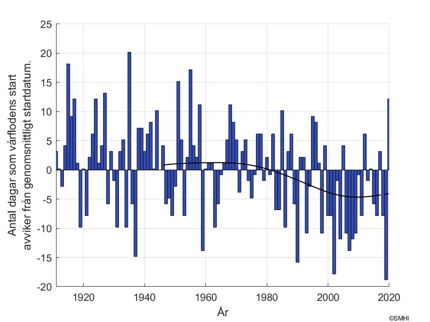 """Figur 2. Antal dagar som skiljer mot vårflodsstarten vid mätstationen """"Överstjuktan"""""""