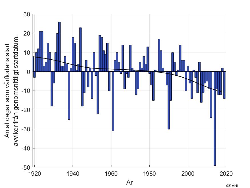 """Figur 2. Antal dagar som skiljer mot vårflodsstarten vid mätstationen """"Hassela"""""""