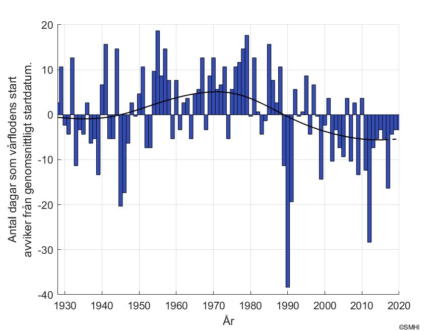 """Figur 2. Antal dagar som skiljer mot vårflodsstarten vid mätstationen """"Grötsjön"""""""