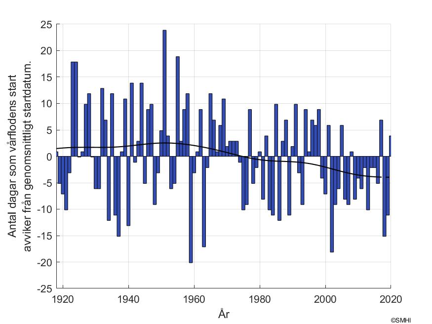 """Figur 2. Antal dagar som skiljer mot vårflodsstarten vid mätstationen """"Torneträsk"""" i Torne älv"""