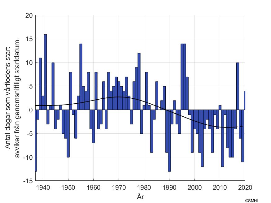 """Figur 2. Antal dagar som skiljer mot vårflodsstarten vid mätstationen """"Räktfors"""" i Kalixälven"""