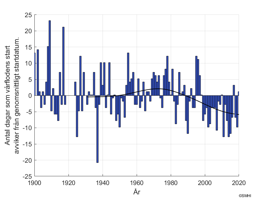 """Figur 2. Antal dagar som skiljer mot vårflodsstarten vid mätstationen """"Niemisel"""""""