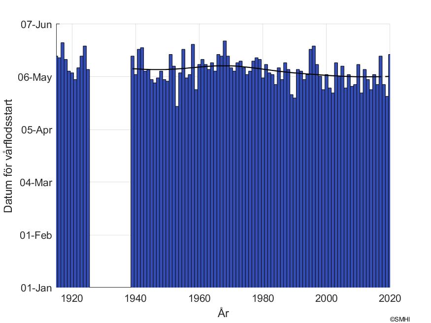 """Figur1: Datum för snösmältning vid mätstationen """"Junosuando"""" i Torne älvs avrinningsområde"""