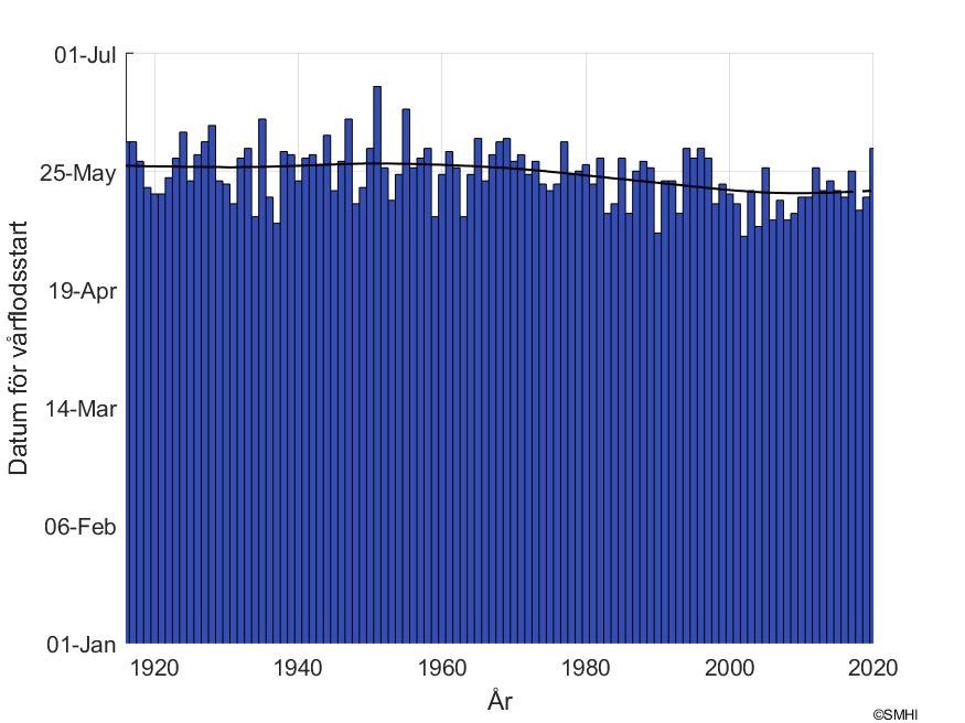 Datum för snösmältning Stenuddens mätstation