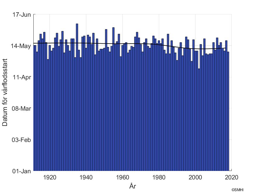 """Figur1: Datum för snösmältning vid mätstationen """"Solberg"""" i Umeälvens avrinningsområde"""