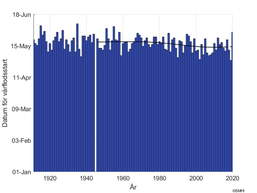 """Figur1: Datum för snösmältning vid mätstationen """"Överstjuktan"""" i Umeälvens avrinningsområde"""