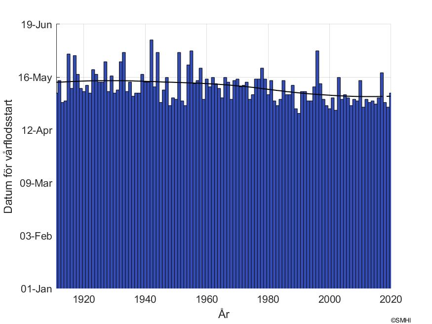 """Figur1: Datum för snösmältning vid mätstationen """"Vindeln"""" i Umeälvens avrinningsområde"""