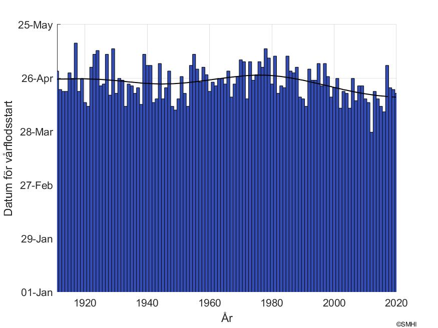 """Figur1: Datum för snösmältning vid mätstationen """"Torrböle"""" i Öreälvens avrinningsområde"""