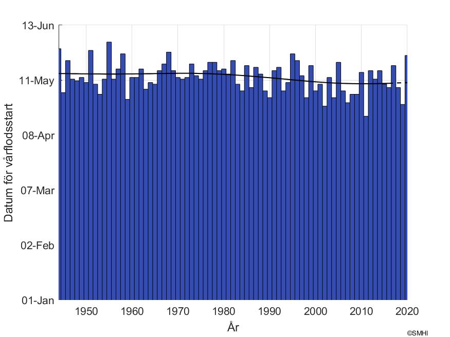 """Figur1: Datum för snösmältning vid mätstationen """"Ankarvattnet"""" i Ångermanälvens avrinningsområde"""