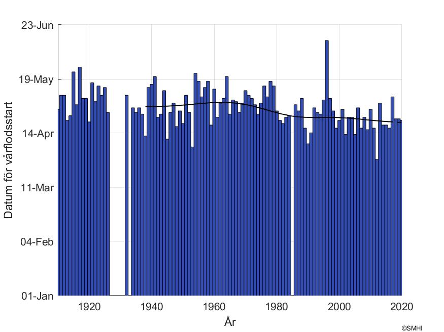 """Figur1: Datum för snösmältning vid mätstationen """"Gimdalsby"""" i Ljungans avrinningsområde"""