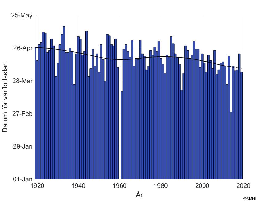 """Figur1: Datum för snösmältning vid mätstationen """"Hassela"""" i Harmångersåns  avrinningsområde"""