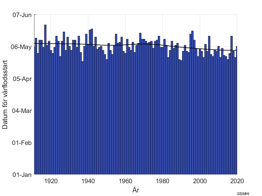 """Figur1: Datum för snösmältning vid mätstationen """"Kukkolankoski övre"""" i Torne älvs avrinningsområde"""