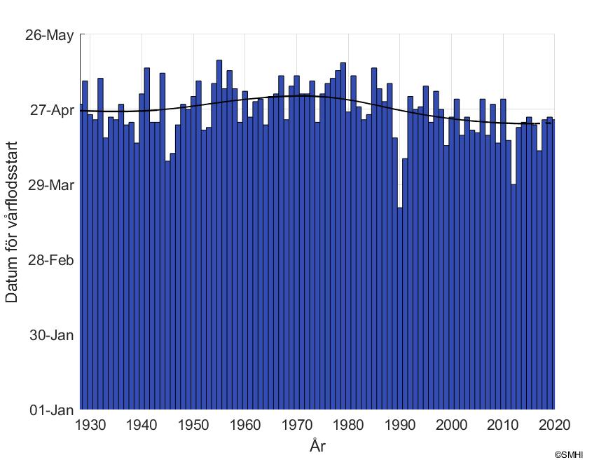 """Figur1: Datum för snösmältning vid mätstationen """"Grötsjön"""" i Dalälvens avrinningsområde"""