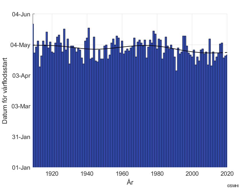 """Figur1: Datum för snösmältning vid mätstationen """"Nybergsund"""" i Klarälvens avrinningsområde"""