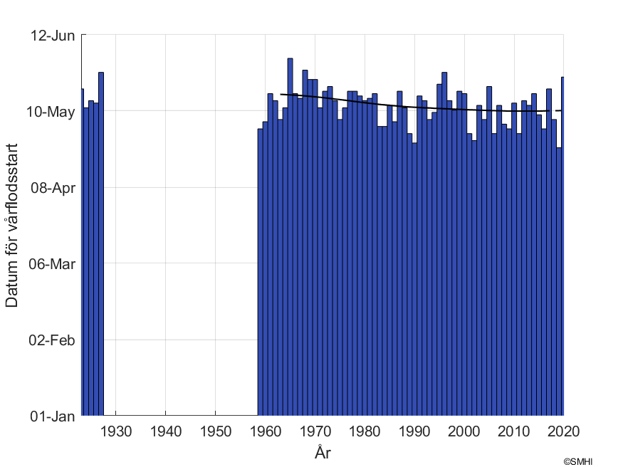 """Figur1: Datum för snösmältning vid mätstationen """"Lannavaara"""" i Torne älvs avrinningsområde"""