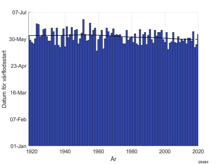 """Figur1: Datum för snösmältning vid mätstationen """"Torneträsk"""" i Torne älvs avrinningsområde"""