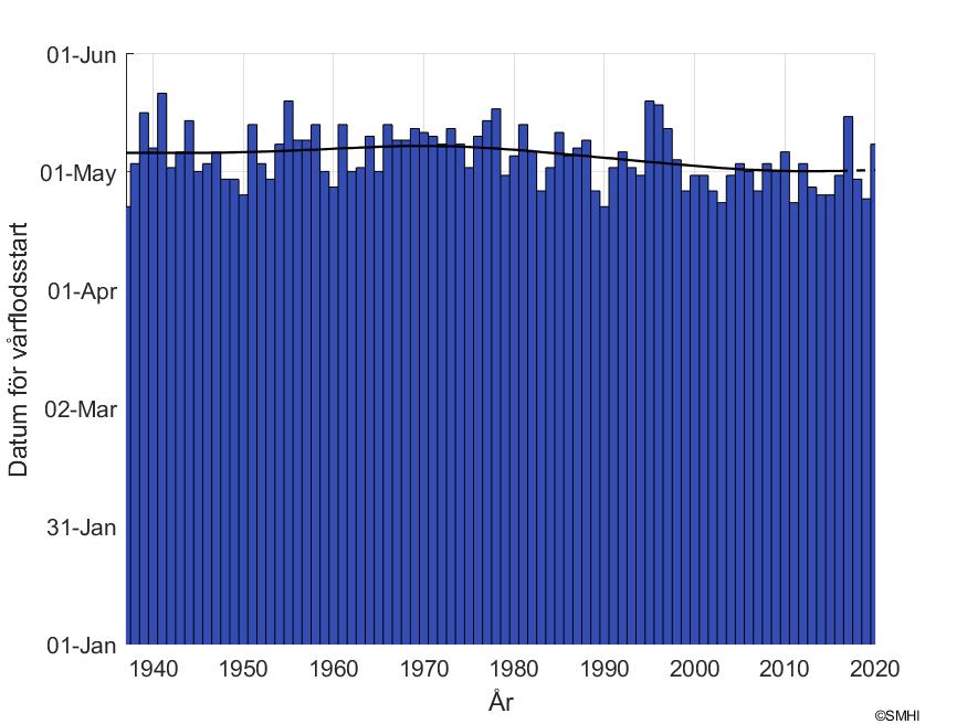"""Figur1: Datum för snösmältning vid mätstationen """"Räktfors"""" i Kalixälvens  avrinningsområde"""