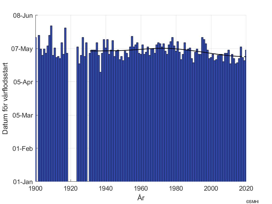 """Figur1: Datum för snösmältning vid mätstationen """"Niemisel"""""""