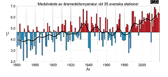 Mean yearly temperature based on 35 Swedish stations