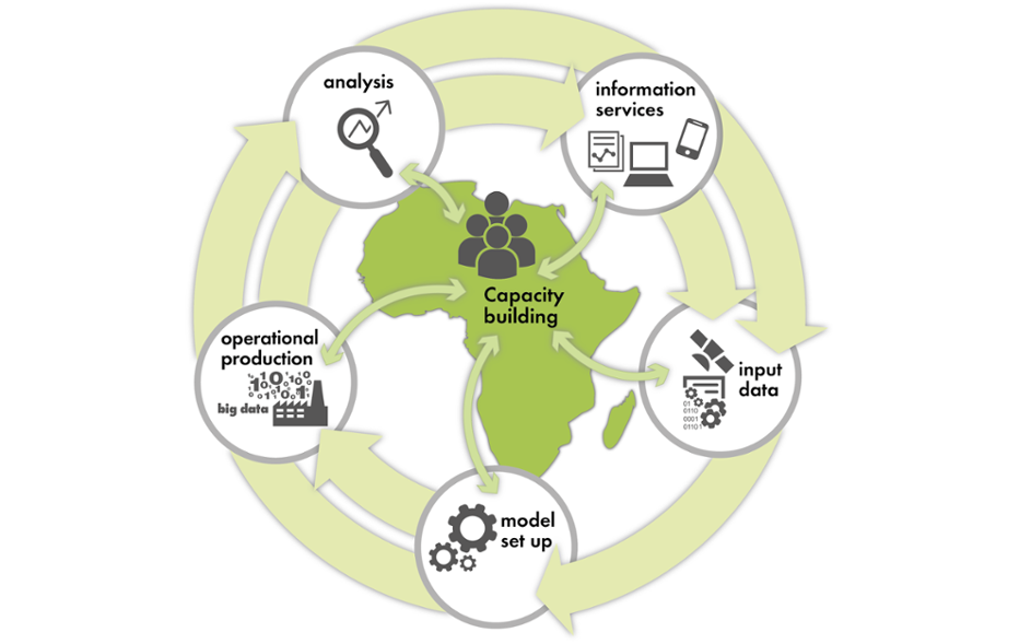 Capacity Development Africa