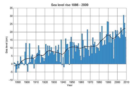 Change in sea level