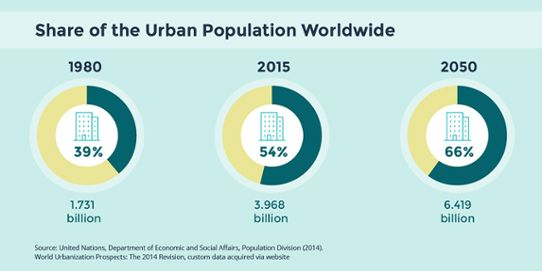 Urbannet - population world wide