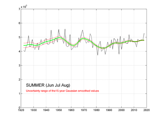 Global radiation summer (Jun, Jul, Aug) for Stockholm 1922-2018