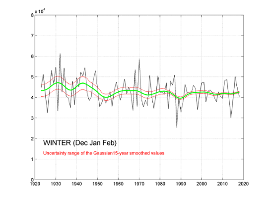 Global radiation winter (Whm-2) for Stockholm 1922-2018. Smoothed value (green) illustrating the long term variation and its uncertainty (red).