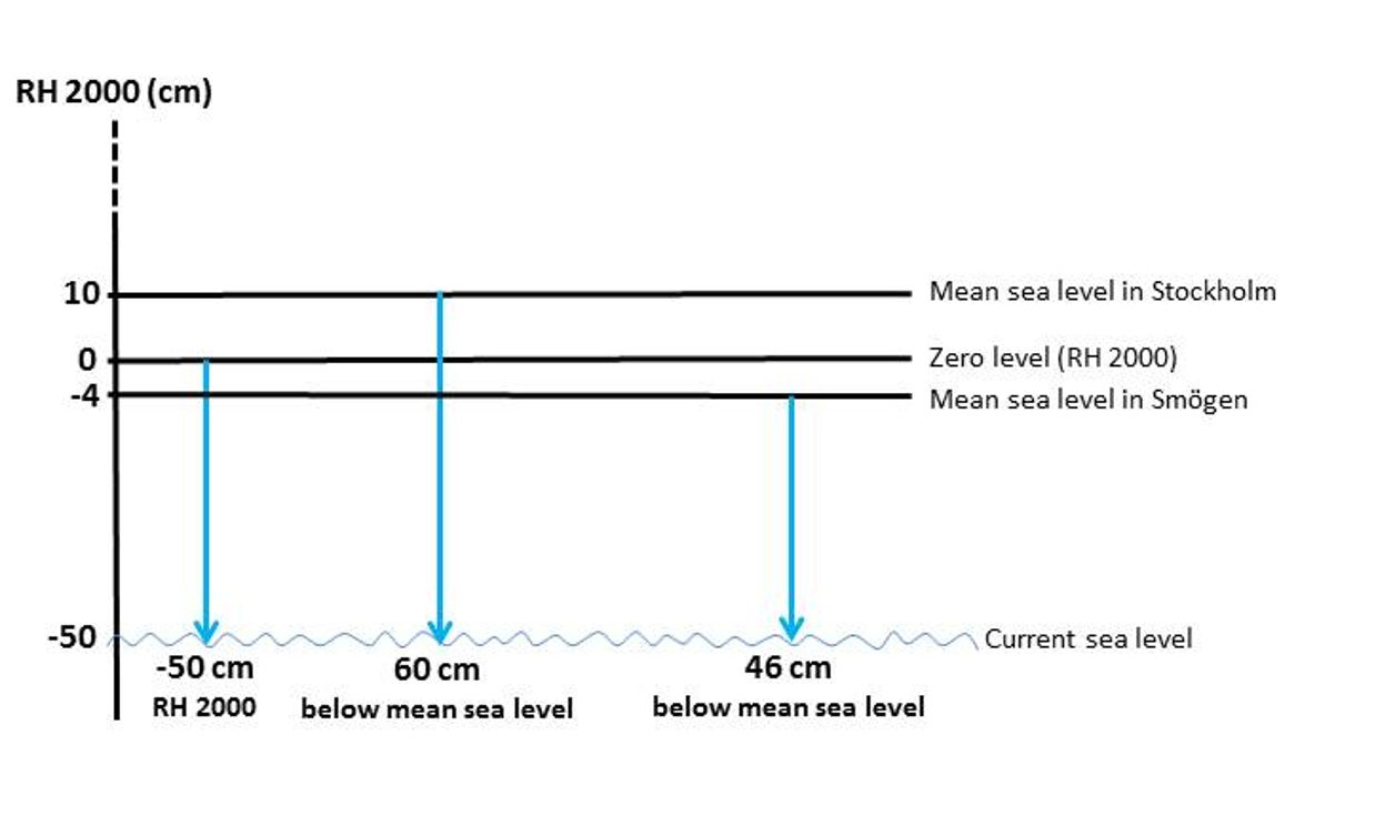 New reference system for sea levels   SMHI