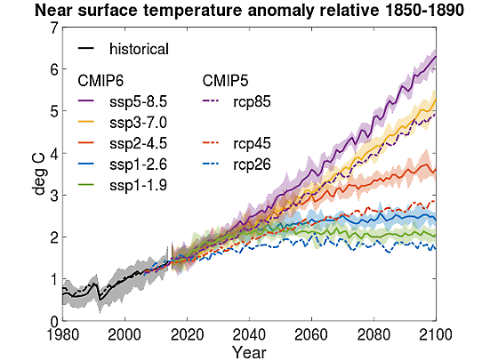 Graphics showing temperature anomaly until year 2100 compared to preindustrial time, 1850-1890