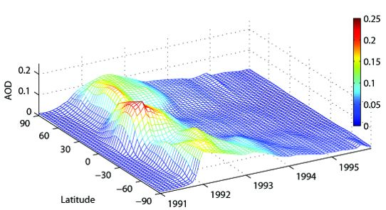 RC News May 2011 Timeseries of aerosol optical thickness