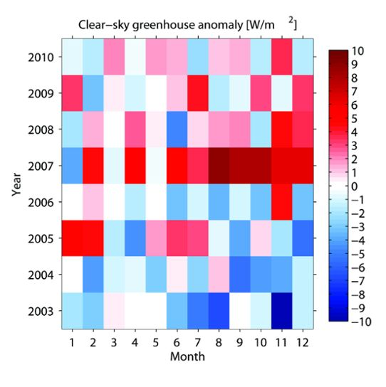 monthly clear-sky greenhouse anomalies
