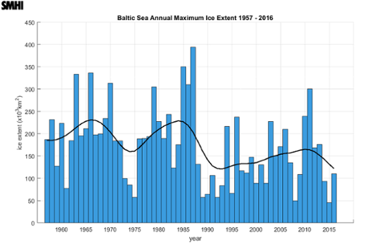 Annual maximal ice extent in the Baltic 1957-2016 (calculated from ice charts).