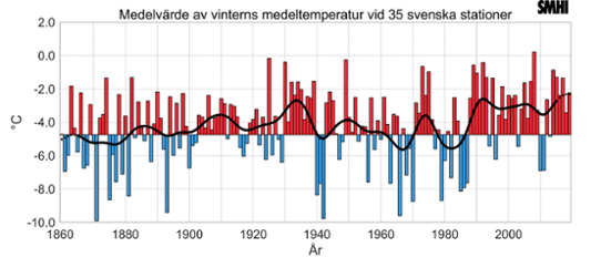 Mean winter temperature based on 35 Swedish stations.