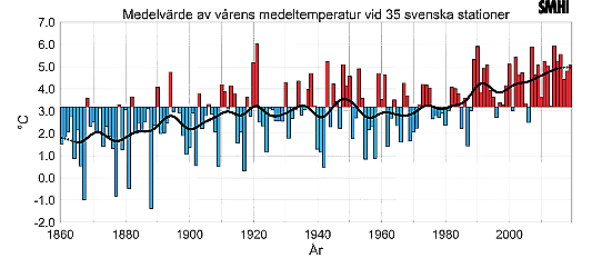 Mean spring temperature based on 35 Swedish stations.