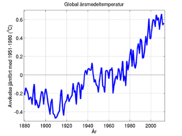 Global årsmedeltemperatur 1880-2012, NASA