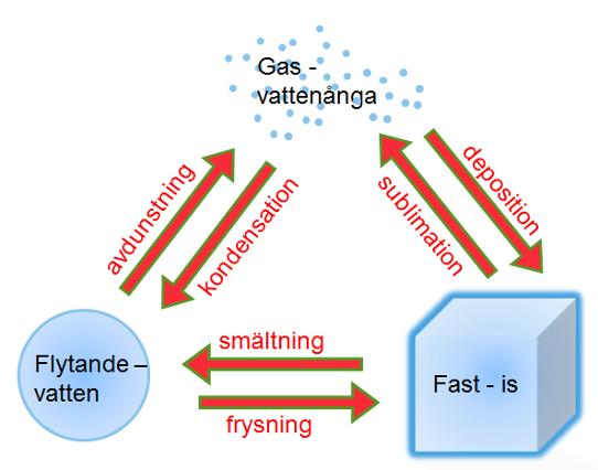 vattnets  u00f6verg u00e5ngar till olika faser
