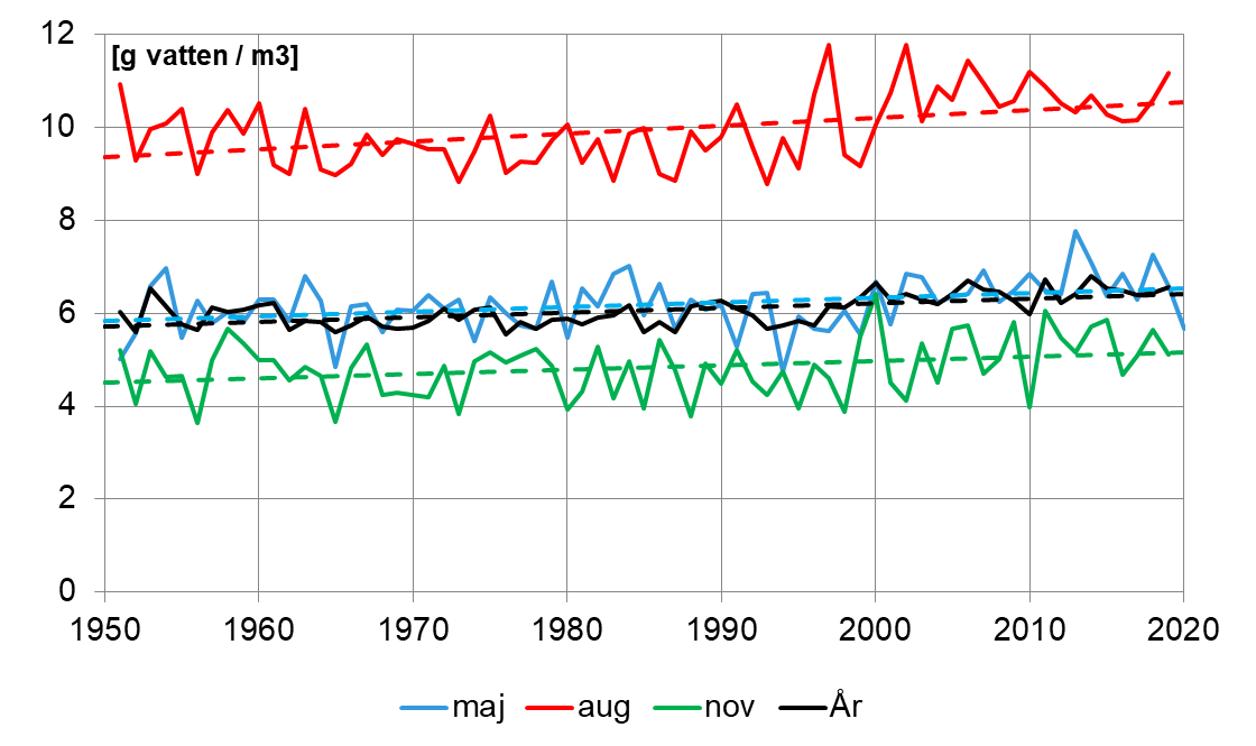 Luftfuktighet | SMHI