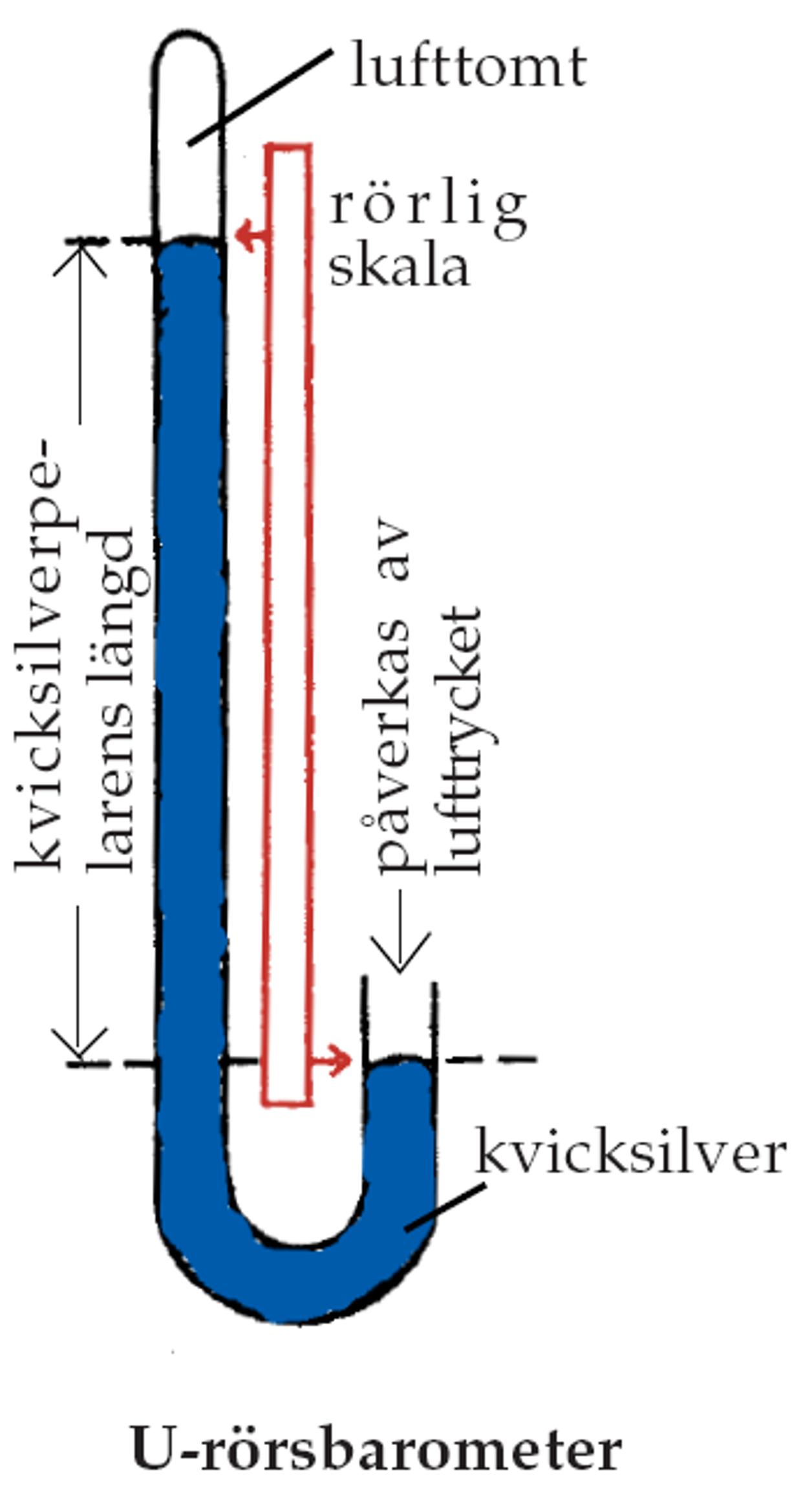 Hur mäts lufttryck? | SMHI