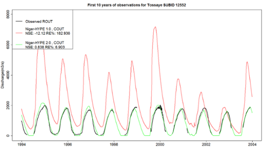 Figure 3. Daily river discharge at the Tossaye station.
