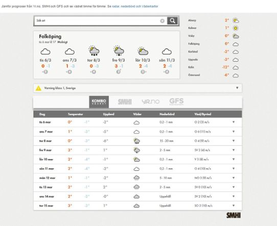 Weather module to keep visitors on your website.
