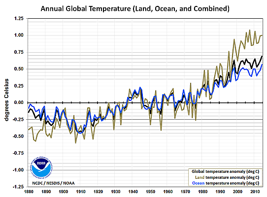 Global temperaturavvikelse NOAA