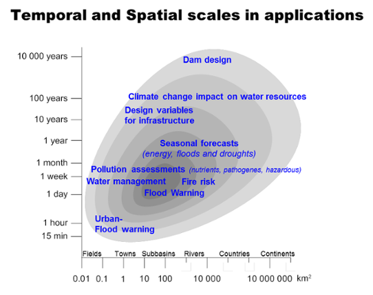 Temporal and spatial scales