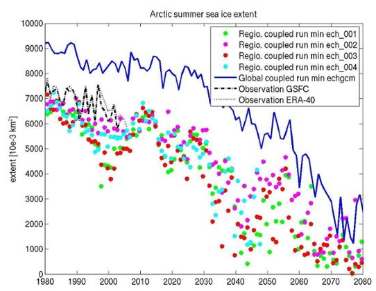 Arctic summer sea ice extent, RC Newsletter nov 2009