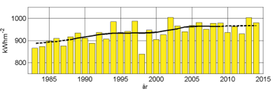 Accumulated global radiation for each whole year since 1983 for eight stations in Sweden. The black curve shows an approximately 10-year moving average.