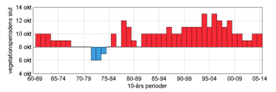 10-year moving averages for the vegetation period end date for northern Sweden. The red and blue bars show an earlier or later end then the average end date for the period 1961-1990.
